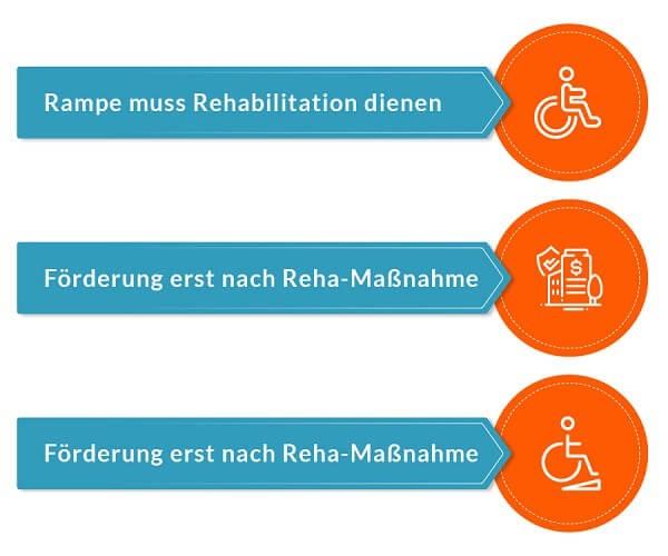 Rollstuhlrampe als notwendige Hilfe nach einer Reha - welche Voraussetzungen muessen erfuellt sein?