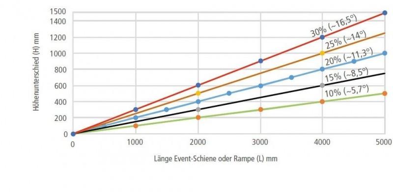 Uebersicht welche Hoehenunterschiede bei verschiedenen Steigungen moeglich sind im Bezug zur Laenge der Auffahrrampe.