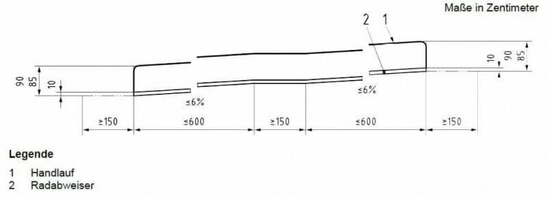 Die Steigung ist laut DIN 18040 mit maximal 6 Prozent vorgegeben.