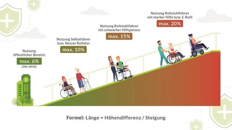 Welche Laenge sollten Rollstuhlrampen haben?