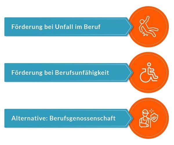 Durch Unfall dauerhaft im Rollstuhl gefangen? Nutzen Sie die Rampen-Foerderung durch die Unfallversicherung oder Berufsgenossenschaft.