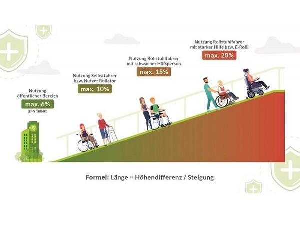 Welche Laenge soll eine Rollstuhlrampe haben?