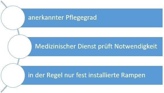 pflegekasse-oder-pflegeversicherung-foerdern-rollstuhlrampen-bis-4000-euro